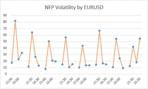 The First 2 Hours After Release Of Non Farm Payrolls Data In Usa From Beginning 2017 For Most Traded Financial Instrument Eur Usd