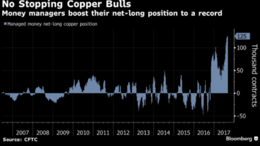 No stopping copper bulls