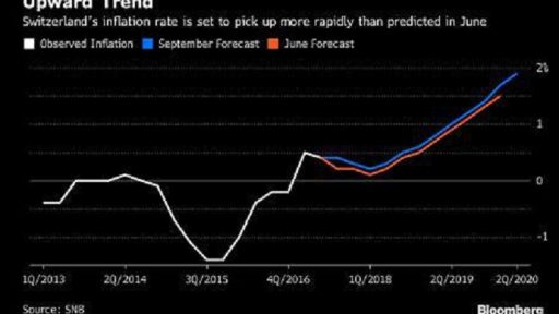 SNB inflation expectations bloomberg chart