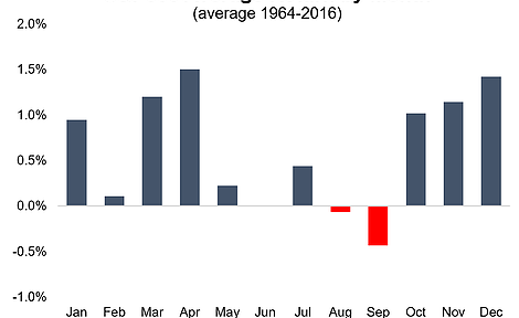 September is negative month for S&P500
