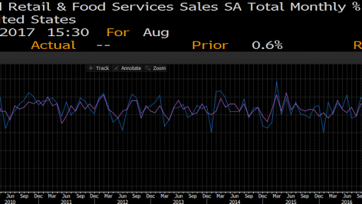 usa retail sales chart