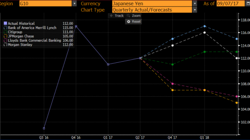usd jpy big banks expectations
