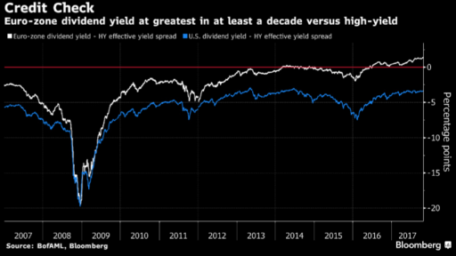Junk bonds returns