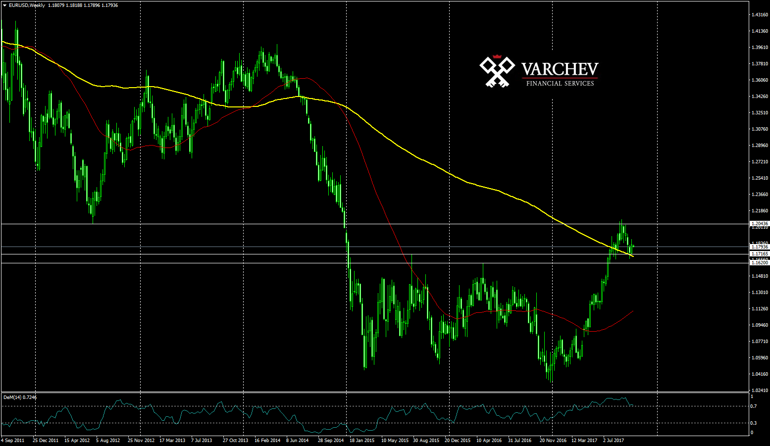 EURUSD weekly analysis