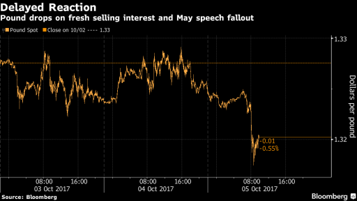 GBP fell after May resignation rumors