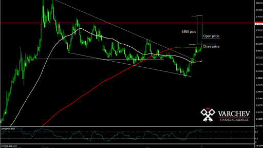 FOREX USD/TRY