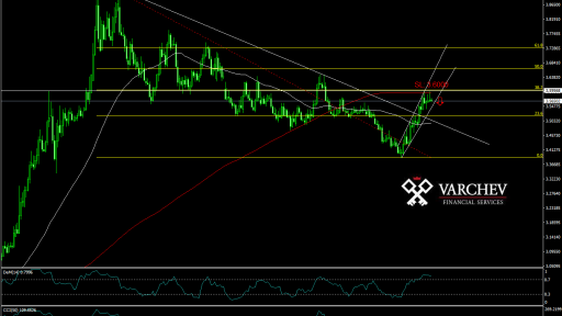USD/TRY possible price decrease