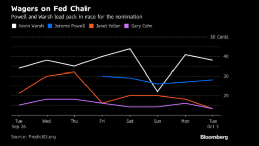 fed next chair expectations chart