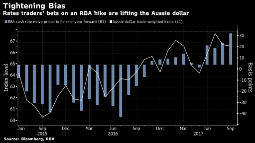 RBA interest rates