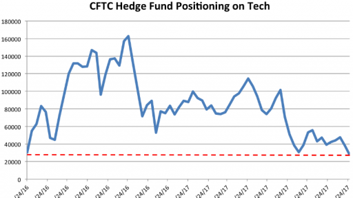 Hedge funds are turning their back at tech stocks