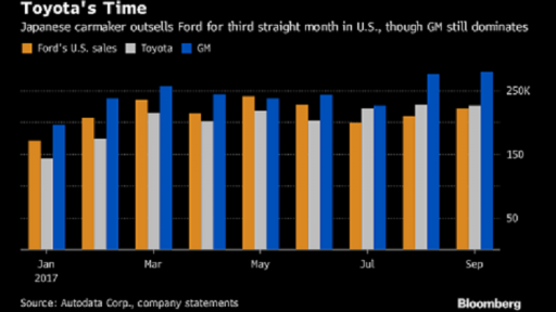 us car makers chart
