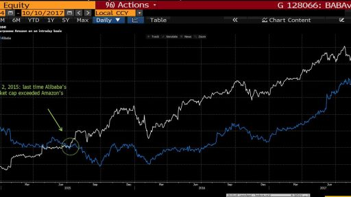 Alibaba vs Amazon - market cap