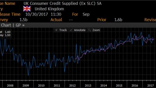 Consumer Credit Supplied