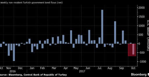 Turkish debt