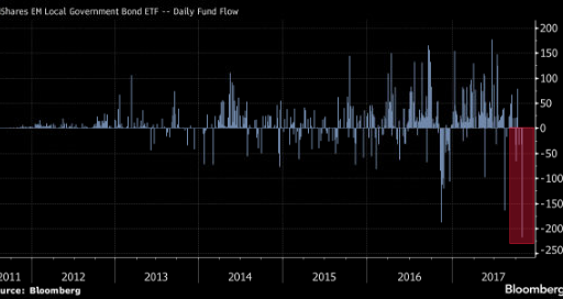 capital outflow