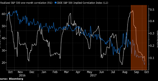 historically low correlation