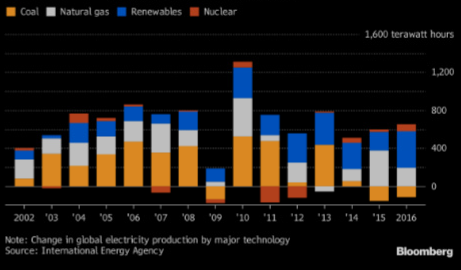 renewable will continue to gwo faster that coal industry