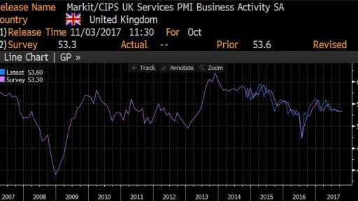 Services PMI in UK