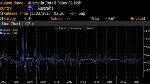 Australia retail sales movement