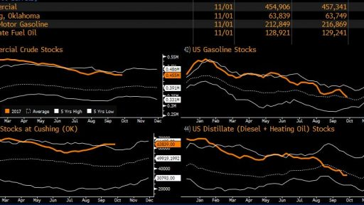 All crude oil inventories
