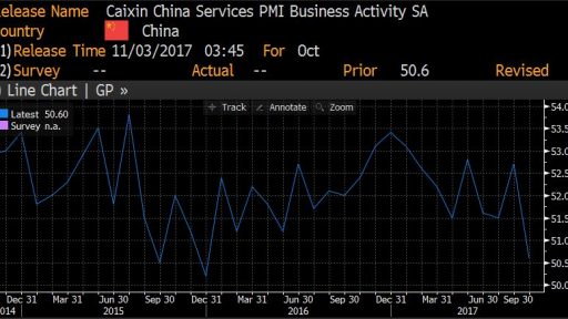 Services PMI indicator in China
