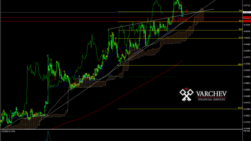 EUR/TRY possible incline