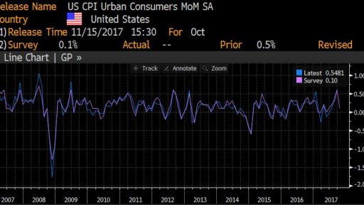 US CPI index movement