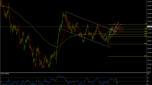 USD/JPY Long term movement