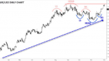 EUR/USD reverse bearish setup