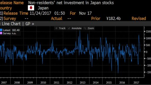 Japan stock purchases