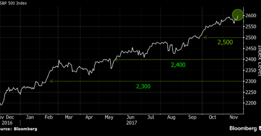 S&P broke another milestone