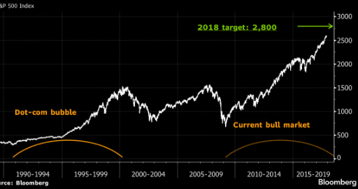 S&P will rise in 2018