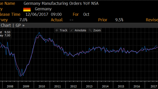 Germany Factory orders movement