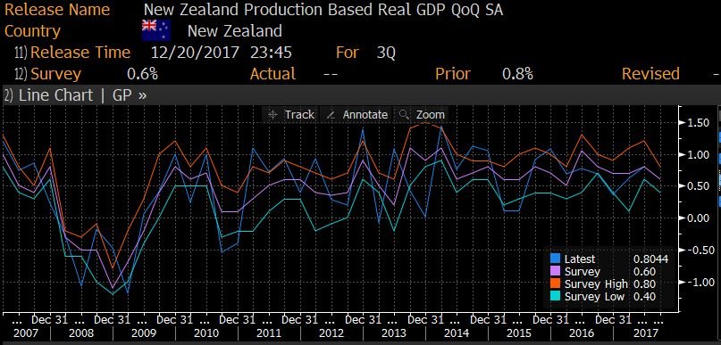 New Zealand – Q3 GDP: 0.6% as expected