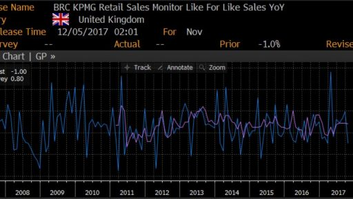 UK RBC RETAIL SALES