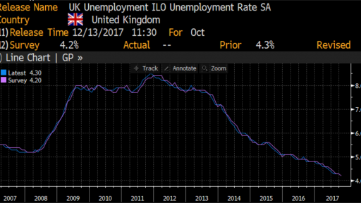 United Kingdom - Unemployment rate history