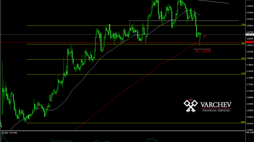 USD/TRY forecast