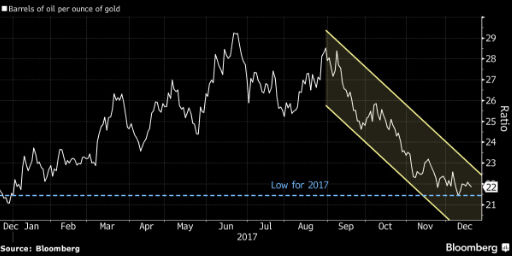 GOLD and OIL price divergence expanding