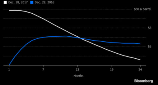 WTI forward curve drops below current prices