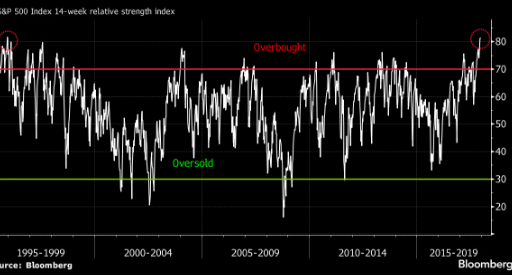 RSI pointing that S&P is at 22 years high