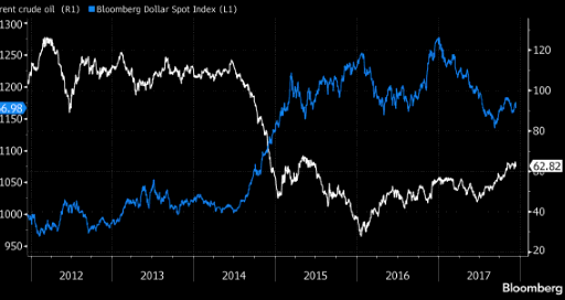 USD is the obstacle in front of OIL rally