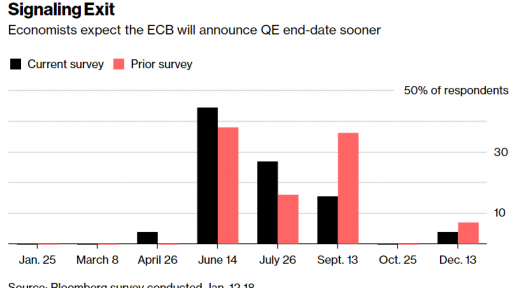 ECB will end the QE in june