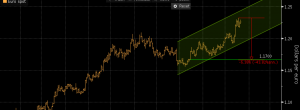 EUR can fell to 1.17000