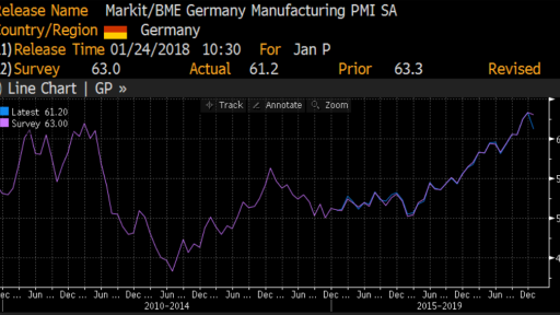 Germany PMI