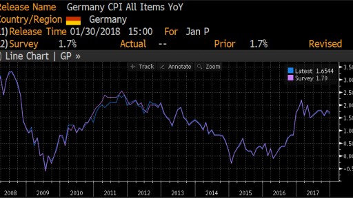 Germany - CPI