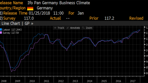 Germany ifo business climate