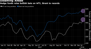 CFTC WTI and Brent data