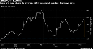 Iron Ore sell-off