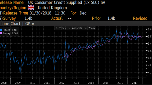 UK Consumer credits movement