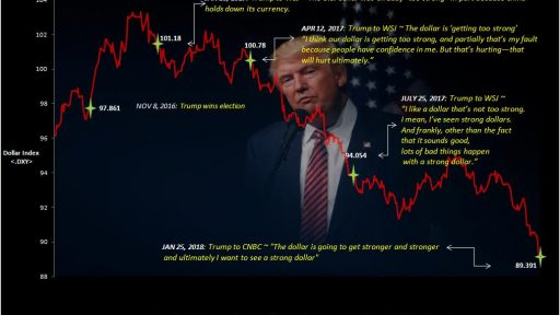Trump on Dollar index